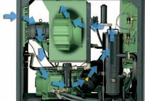 Nguyên lý cấu tạo và hoạt động của máy nén khí trục vít